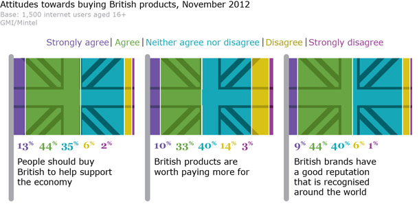 attitude-towards-british-products