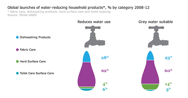 Water reducting household products