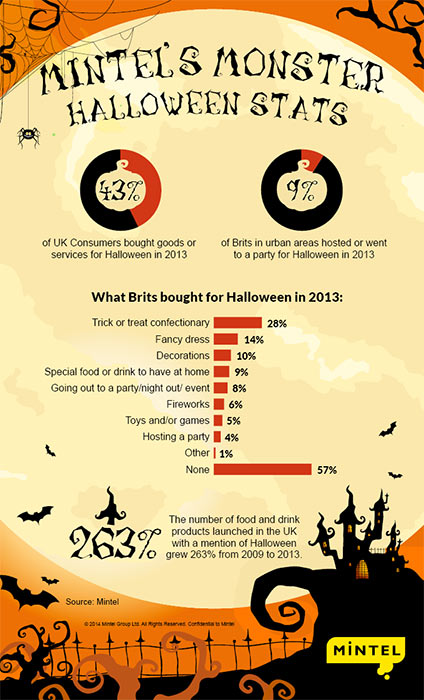 body parts source halloween 2014 retailers to sink their teeth into sales of 240