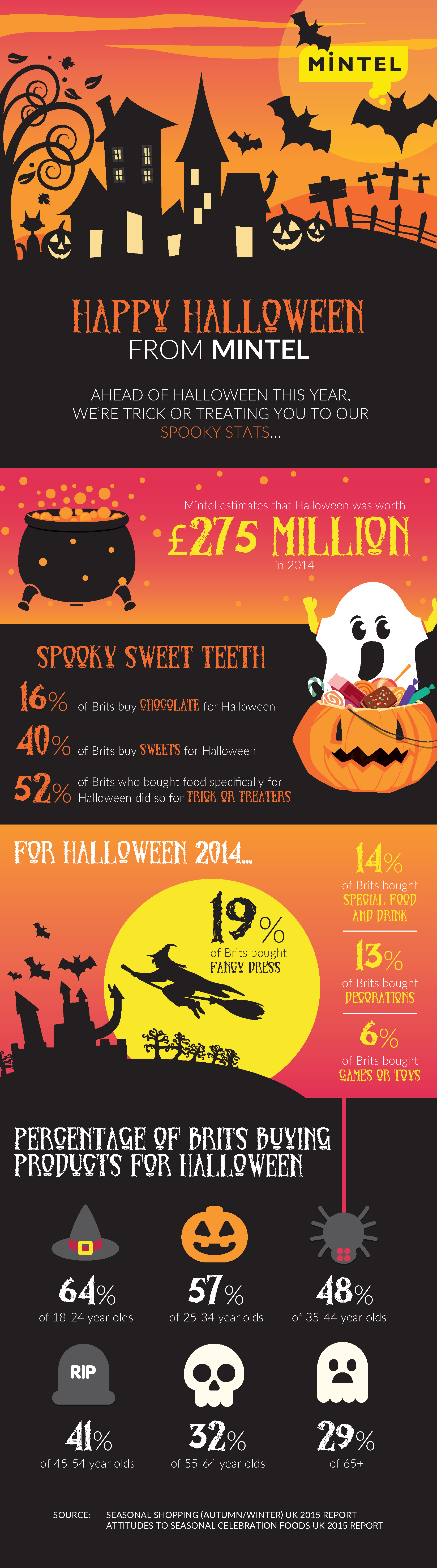 Frightening Figures for Halloween from Mintel-1yea2 (3)