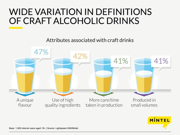 7322108_attitudes_towards_craft_alcoholic_drinks_infograph