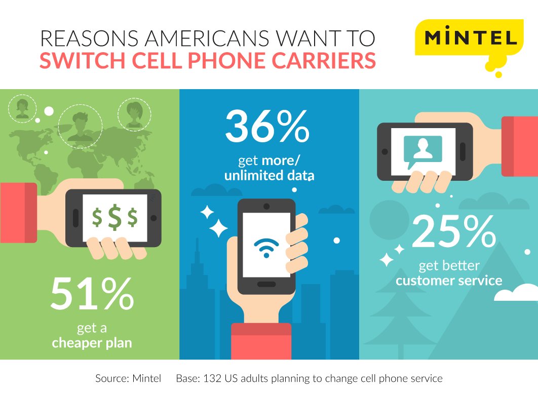 Reasons-Americans-want-to-switch-cell-phone-carriers