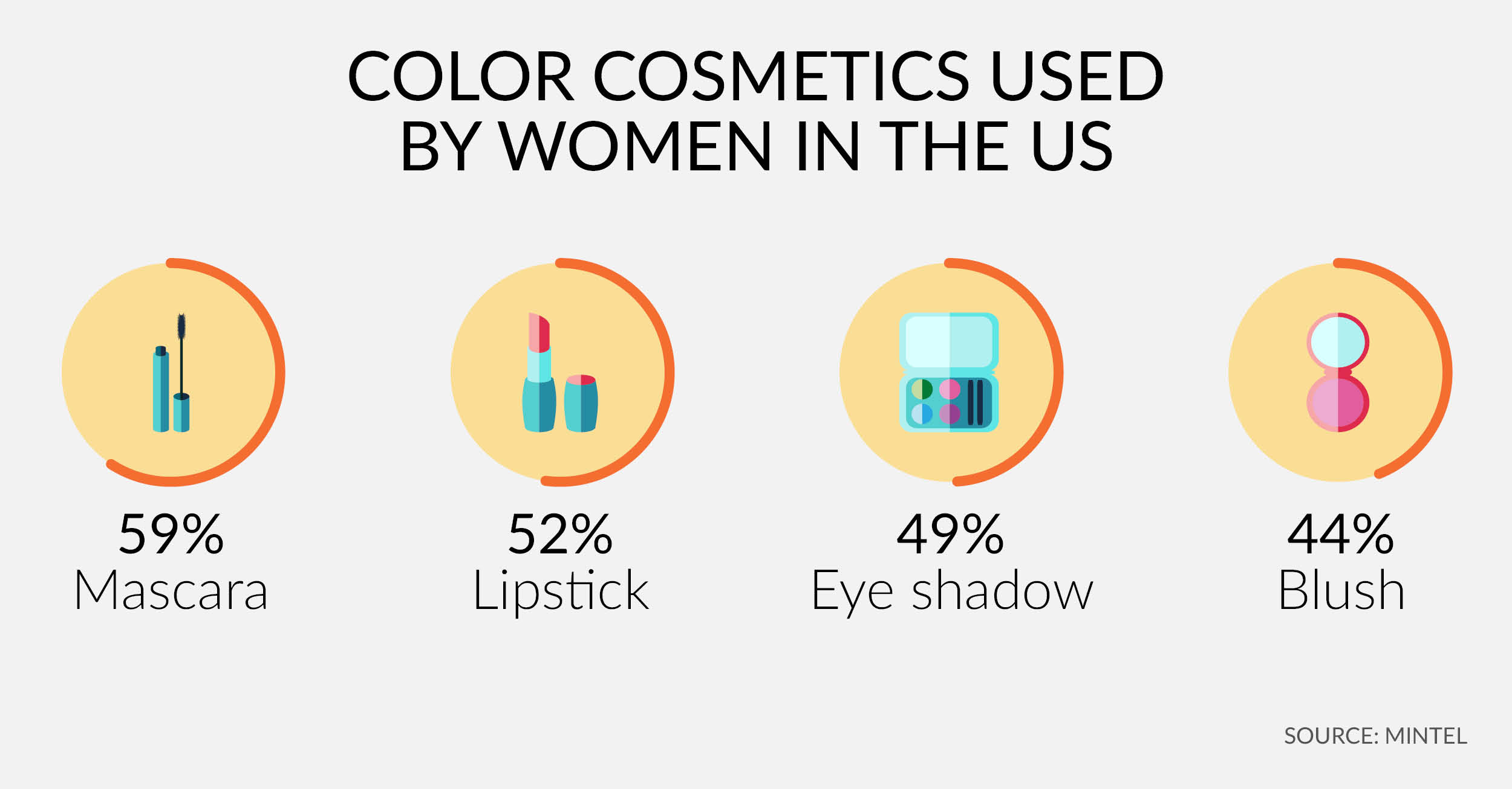 Americas - Color cosmetics usage in the US - LinkedIN