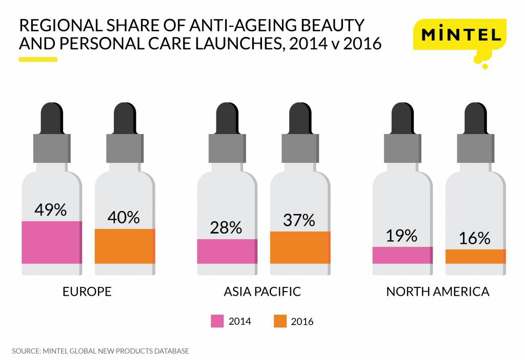 Anti-ageing Press Release Infographic Web