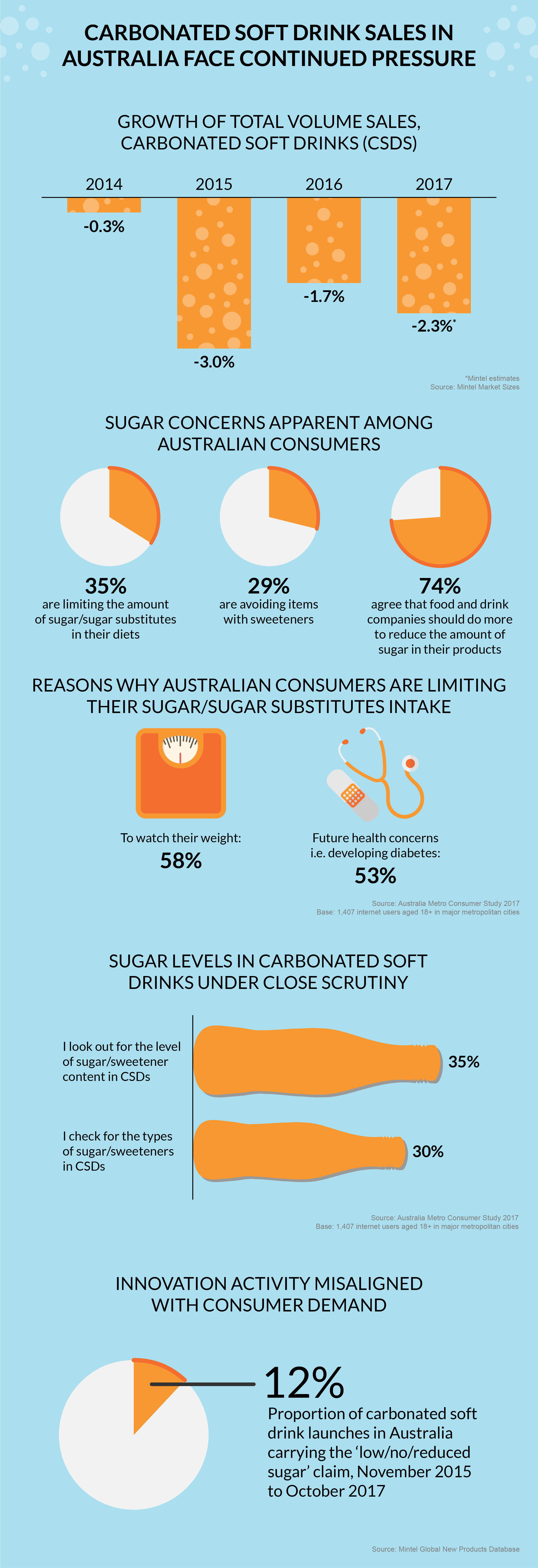 APAC Australia Sugar Press Release Infographic-FULL-WEB